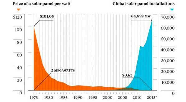 falling costs of solar over time graph