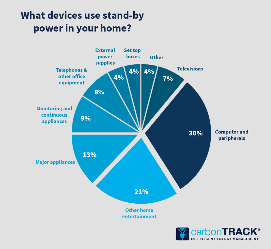 Standby Power Infographic