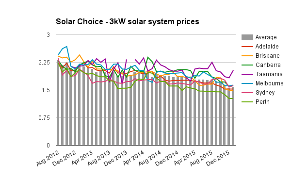 Solar Choice 3kw Solar System Prices