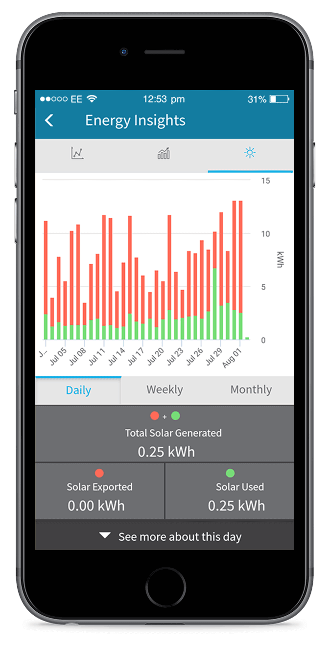 A smart phone displaying the energy insights section of the carbonTRACK app, with red and green bar graphs showing a user's solar performance over time.