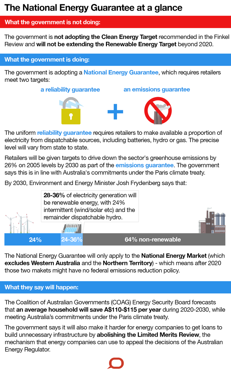 National Energy Guarantee infographic