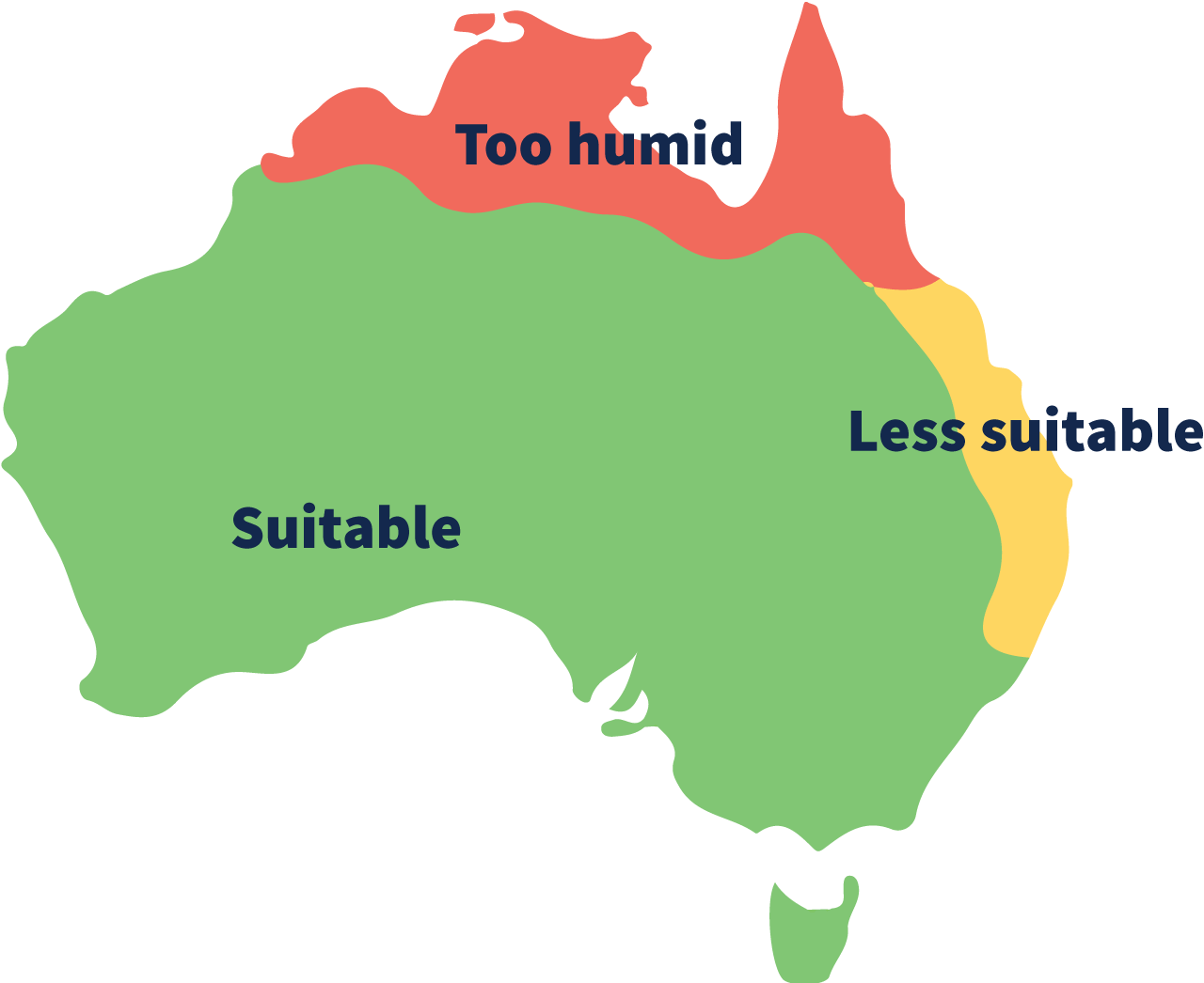 A mapped outline of Australia is depicted with heat mapping showing that the top of Australia is too humid for evaporative cooling, while the north east coast of Australia is also less suitable. The rest of Australia is green and suitable for evaporative air conditioning.