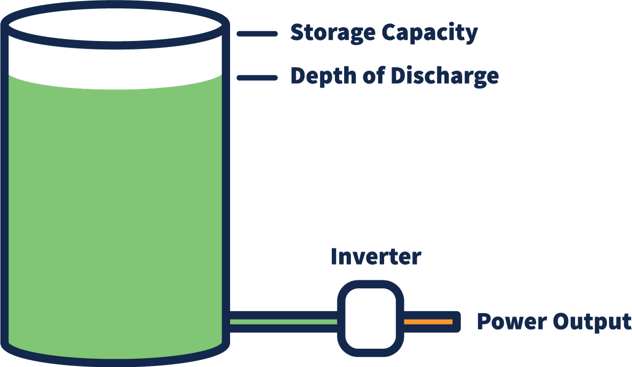 A diagram of a battery showing storage capacity to be the full height of the battery and the depth of charge to sit around 80% of the batteries full capacity. An inverter is connected to the battery via a cable and a green path turns orange as the converter turns the power supply into usable energy for the home.
