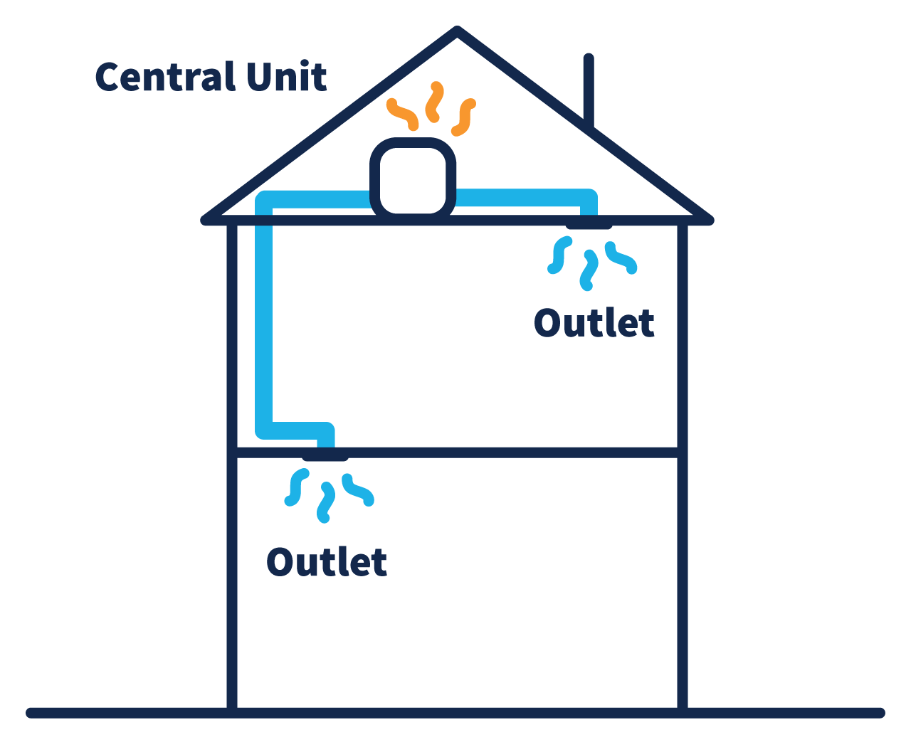 A diagram of a two story home, with a central unit in the attic letting out hot air, and tubing connecting the central unit to an outlet in the top story and an outlet in the bottom story.