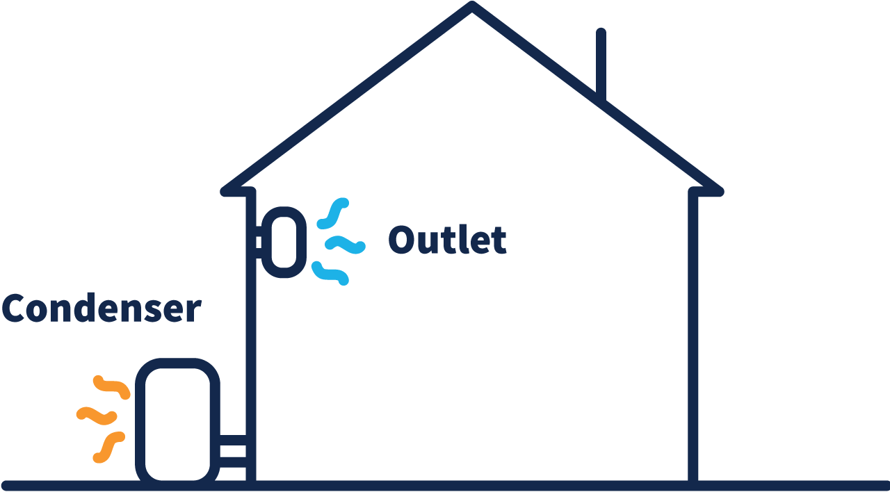 A diagram of a home, with a condenser outputting hot air outside of the home and connected to the outlet releasing cool air into the home.