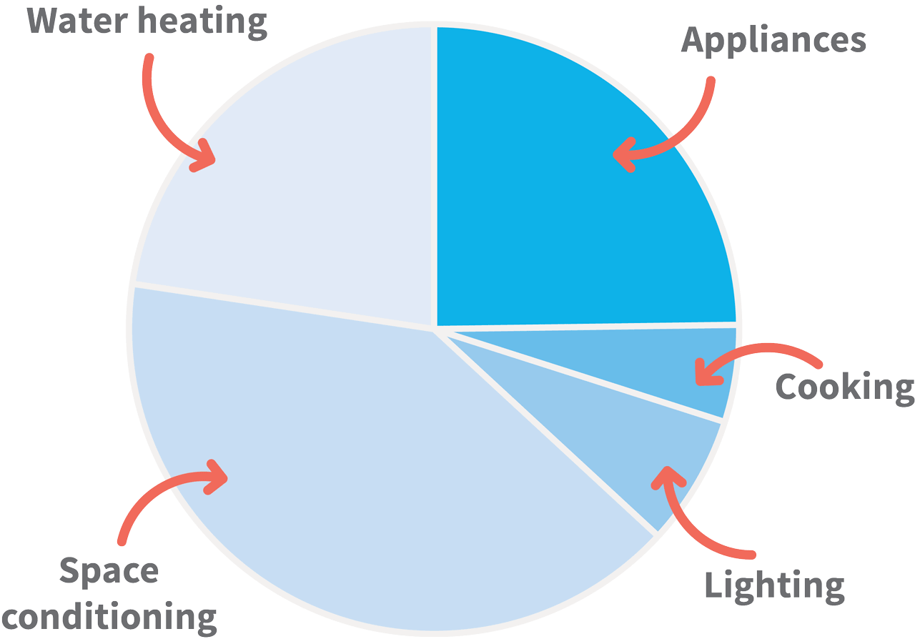 A graph depicts space conditioning to be the largest user of energy, with water heating a quarter of the pie graph. Appliances makes up another quarter and cooking and lighting combined makes a fifth.