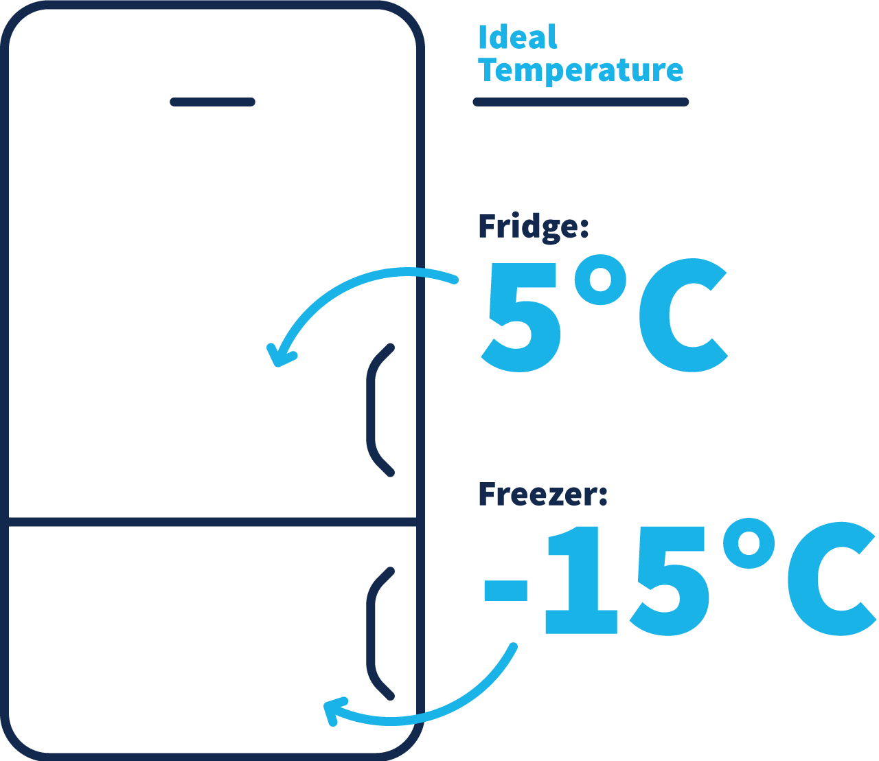 A diagram depicts a fridge with the fridge section outlined to be most energy efficient at 5 degrees and the freezer section to be most energy efficient at -15 degrees.