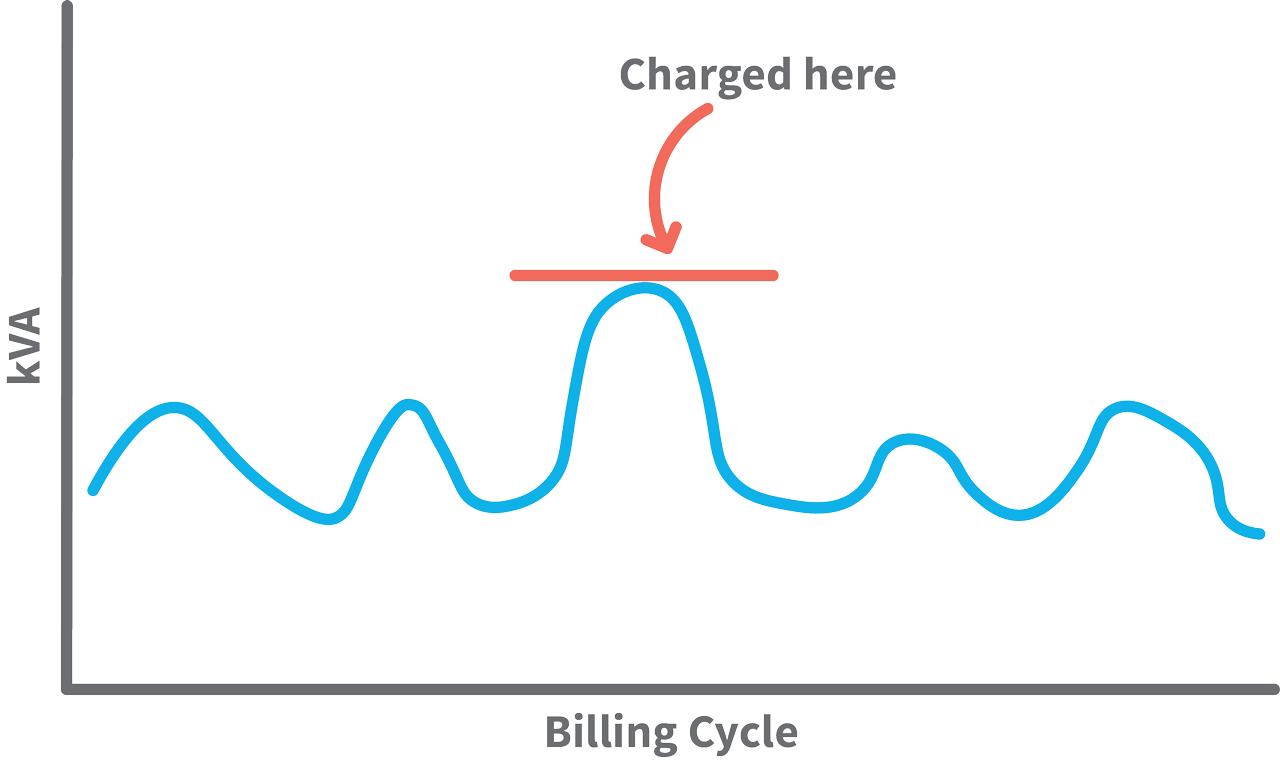 A graph of kVA over Billing Cycle shows mountain like peaks and troughs with a significant peak in the center. A red line marks that you are charged at the top of the peak, in the middle of the billing cycle.