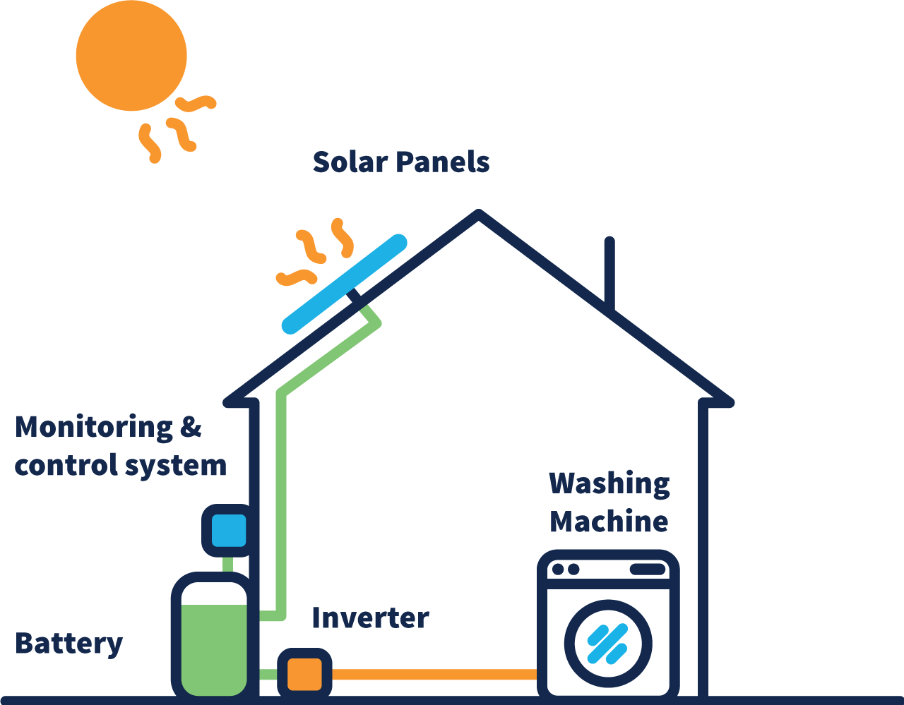 A diagram depicts a home situated with a solar panel on its roof. The Sun is positioned above the solar panel. Cabling runs from the panels on the roof to a battery and monitoring system positioned on the ground. The battery is connect to an inverter that turns the green path of electricity to orange. This orange path connects to a washing machine, providing is solar power to run.