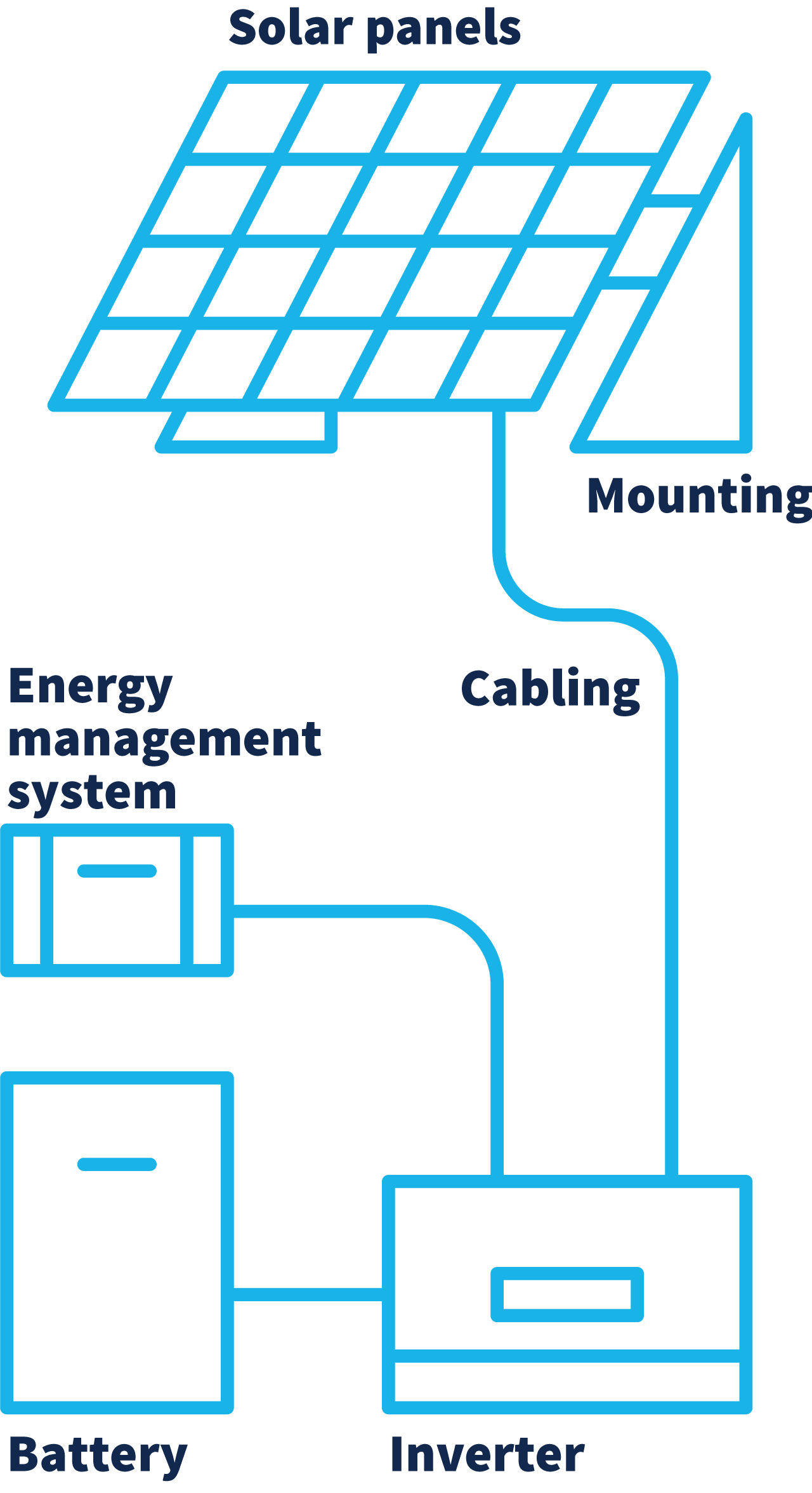 A diagram depicts a solar panel mounted and connected by cabling to an inverter. This inverter splits off to an energy management system and a battery.