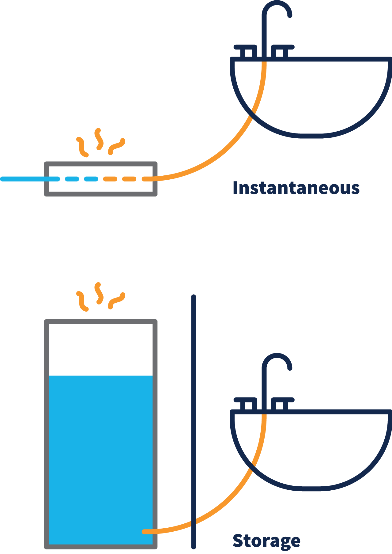 A diagram of water being heated instantaneously within the pipe as it travels to the tap and basin. Below a storage tank is depicted heating the water and storing while waiting for the tap to be turned on.