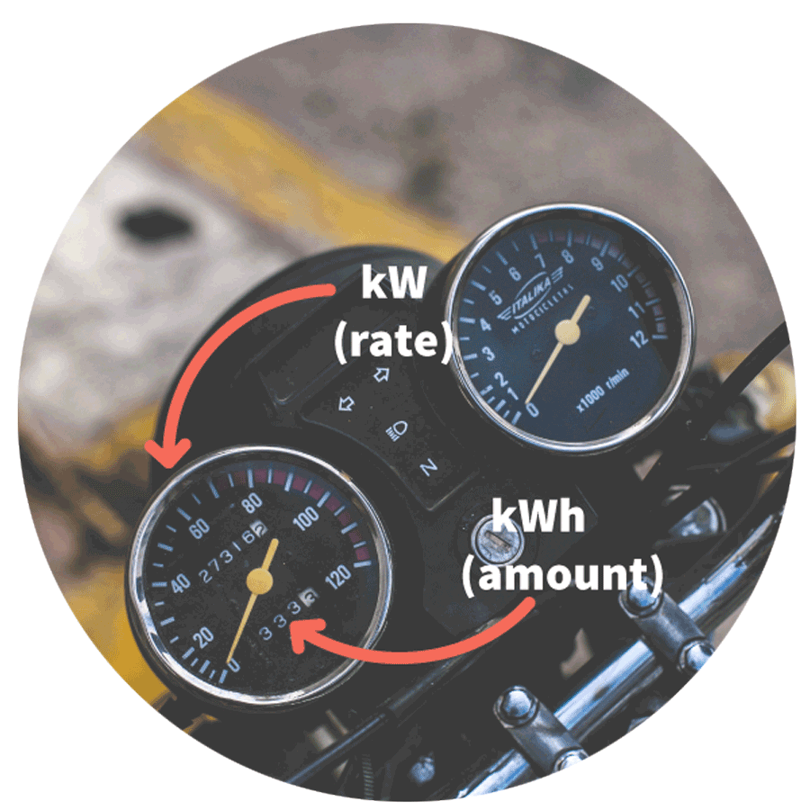 A motor bike speedo is depicted with kW(rate) and kWh(amount) written over the image to explain kW's are like the speed you are travelling and that kWh are how far you have travelled in total.