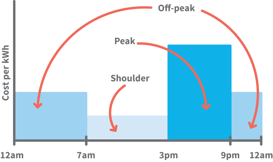 A graph diagram shows the off-peak, peak and shoulder times measured in kWh. Off peak appears between 9pm - 7am. Peak occurs from 3pm to 9 pm, and shoulder sits between 7am and 3pm. Peak shows to be significantly more expensive in cost per kWh.
